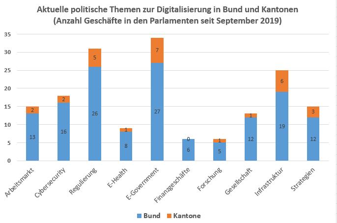 Aktuelle politische Themen zur Digitalisierung